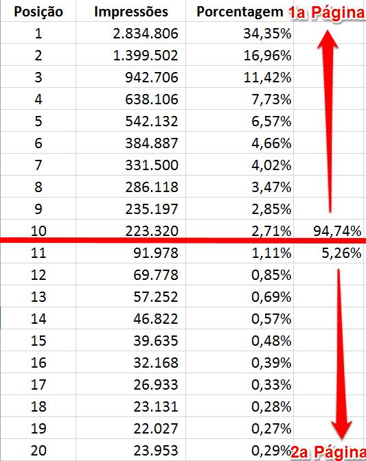 rankings google 1a pagin